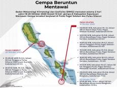 Ahli Gempa Gempa Pagai Selatan Sisa Kekuatan Gempa 2010 dan Siberut Perlu Diwaspadai