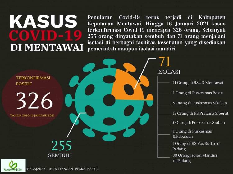 Data Kasus Terkonfirmasi Positif Covid19 Mentawai